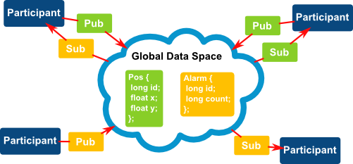 DDS Model - Global Data Space