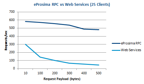 RPC over DDS vs Web Services
