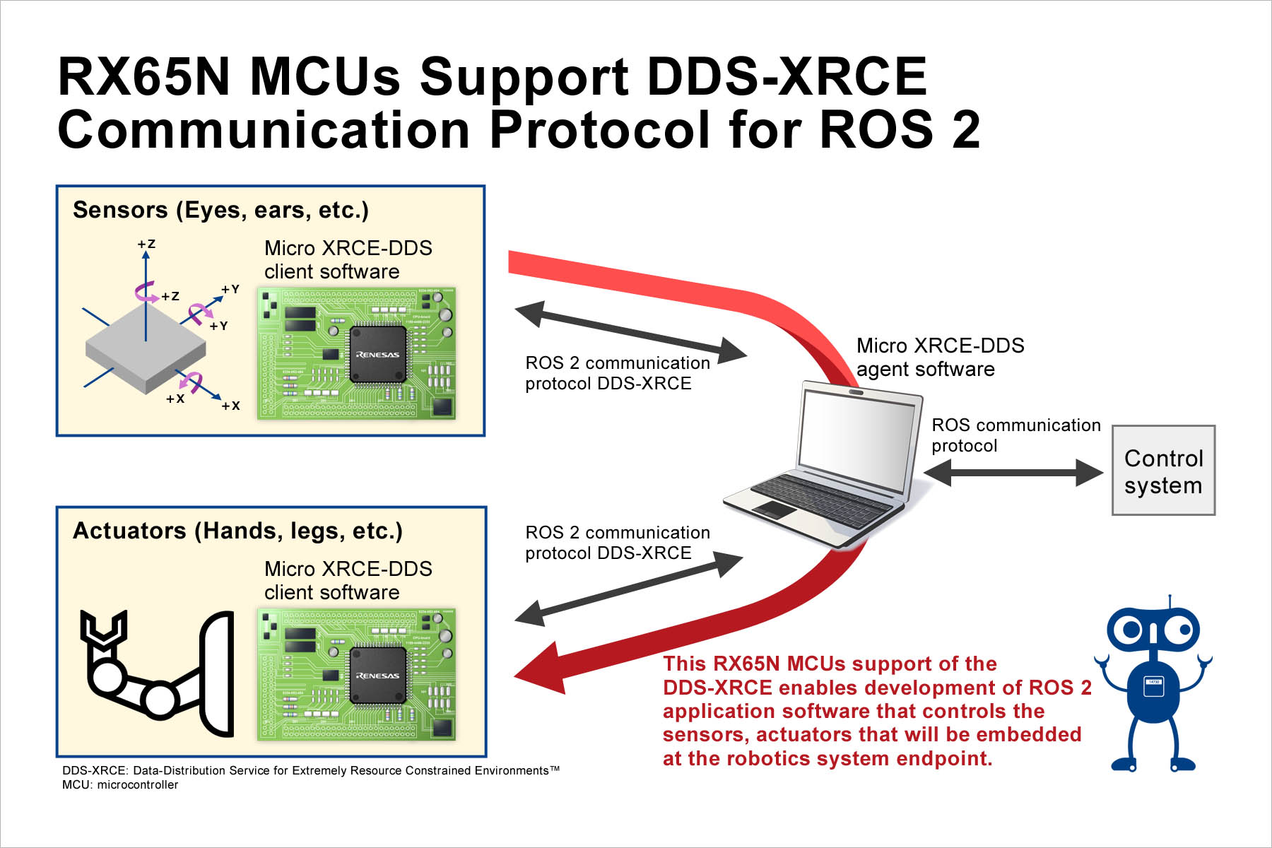 RX65N MCUs Support DDS-XRCE Communication Protocol for ROS 2