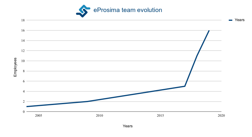eProsima team evolution