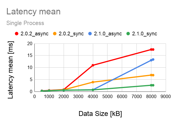 Fast DDS latency comparison