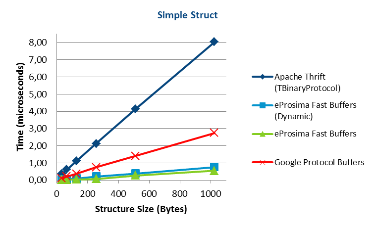 Apache Thrift vs Google Protocol Buffers vs eProsima Fast Buffers - Simple Struct