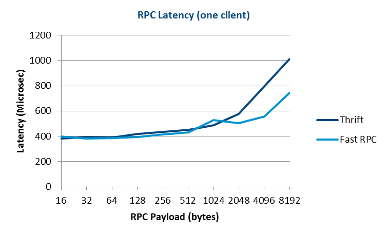 eProsima-Fast-RPC-vs-Apache-Thrift-Latency
