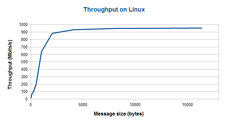 eProsima Fast RTPS Throughput performance on Linux