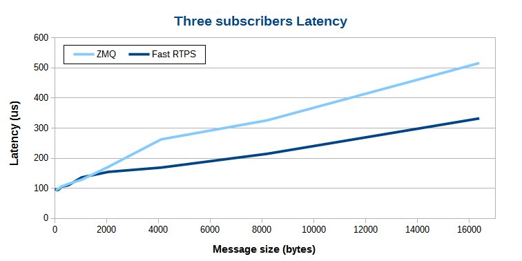 eProsima-Fast-RTPS-vs-ZMQ-latency-1-to-3-linux